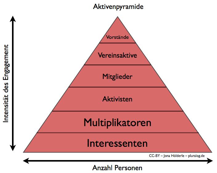 Aktivenpyramide
