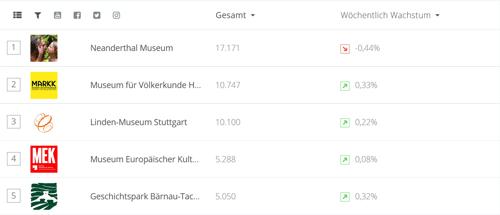 Screenshot Top 5 Ethnologische Museen