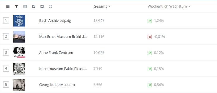 Screenshot Top 5 Personenmuseen