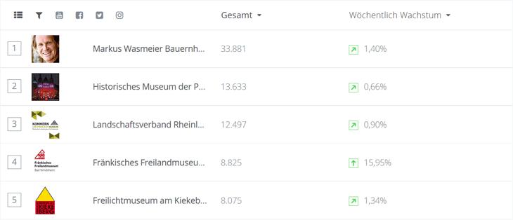 Screenshot Top 5 Heimat- und Regionalmuseen