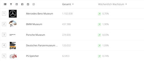 Screenshot Top 5 Museen Design