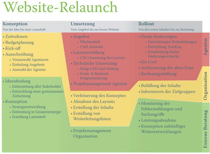 Grafik: Website-Relaunch mit externer Beratung