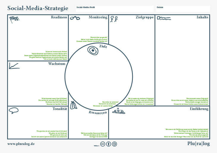 Vorlage: Social-Media-Strategie entwickeln - Pluralog