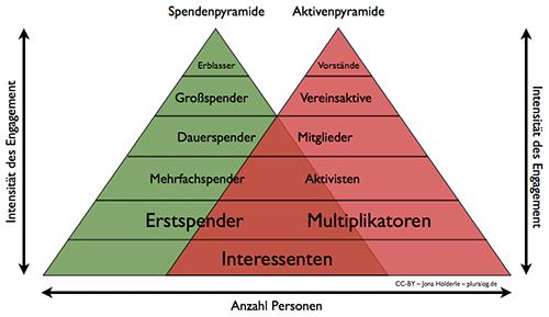 Spenderpyramide und Aktivenpyramide