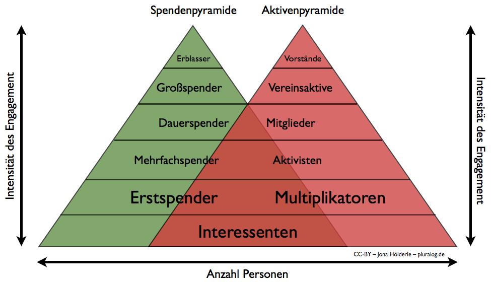 Doppelpyramide mit Ehrenamt (Aktiven) und Fundraising