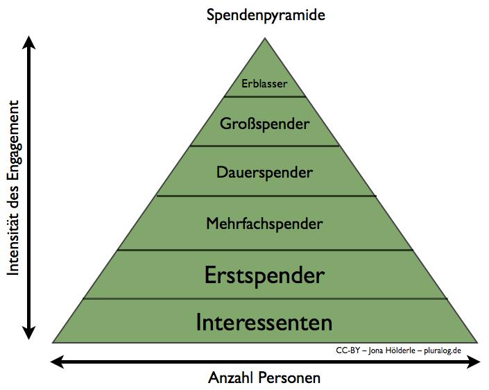 Spendenpyramide